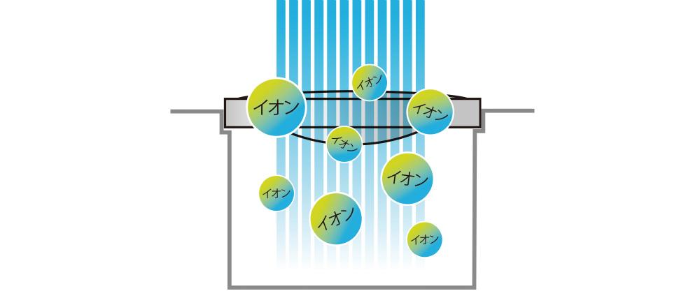 水に触れると抗菌イオンが発生