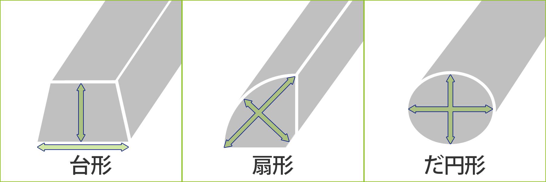 特殊なイス形の図り方