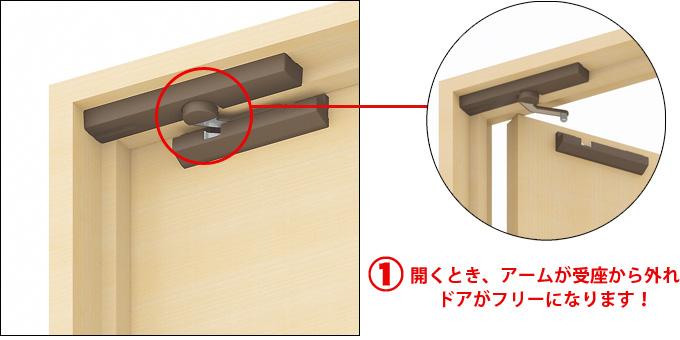 ①開くとき、アームが受座から外れドアがフリーになります!
