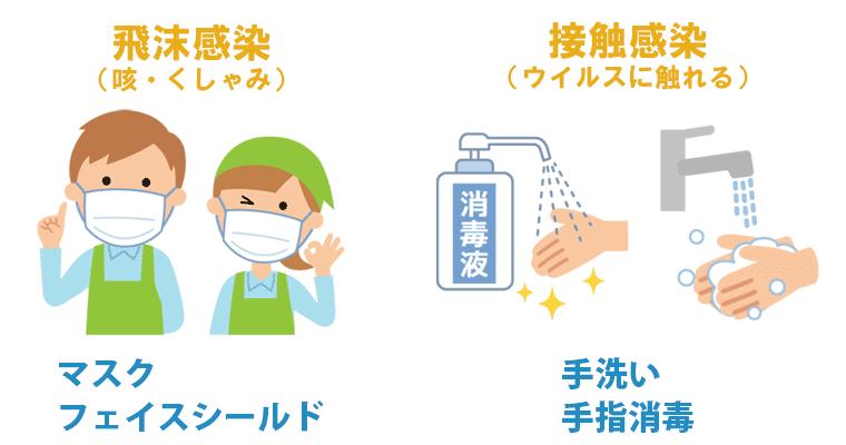 感染経路は飛沫感染と接触感染