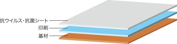 ドクターシールドは三層構造で表面の抗ウィルスシートが効果的にウィルスを抑制