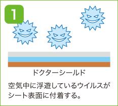 空気中の浮遊しているウィルスがシートの表面に付着する