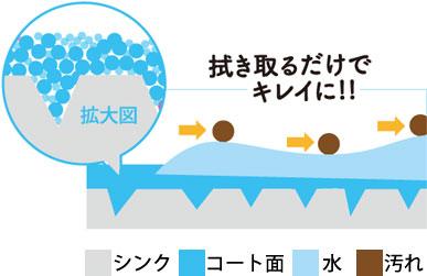 セルフ洗浄イメージ