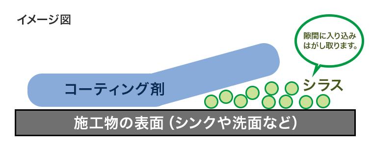 コーティングはがし剤がはがすところのイメージ図