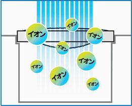 水を流すたびに抗菌イオンが発生