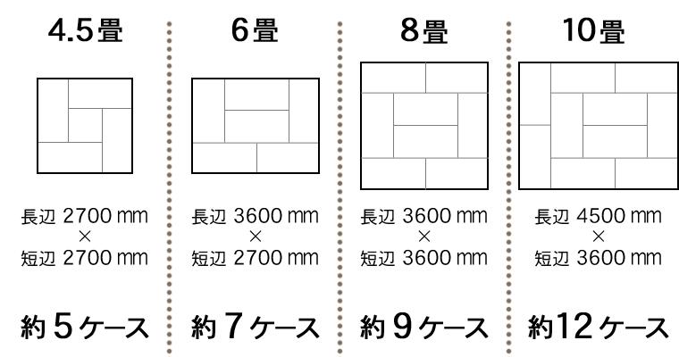 部屋の面積に対して必要な数