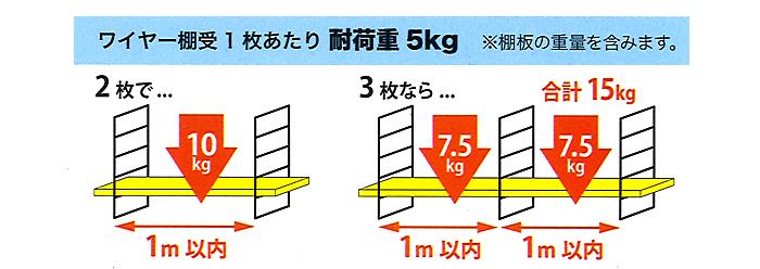 ワイヤーシェルフの耐荷重は1枚あたり5kgです。